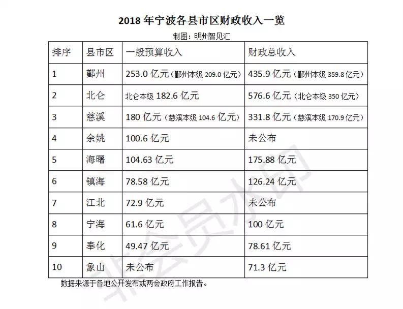 象山经济总量2019年_象山地铁2025年规划图